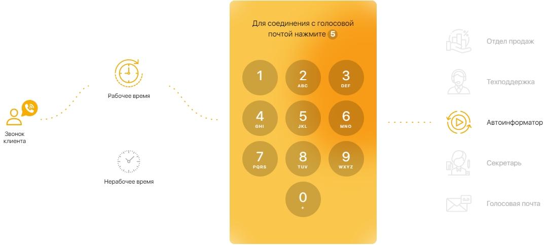 Интерактивное голосовое меню